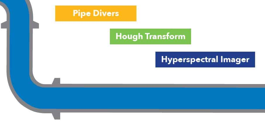 pipe divers, hough transform, hyperspectral imager